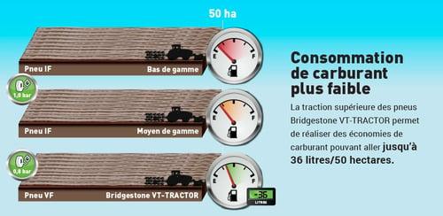 pneu-agricole-VT-Tractor-moins-de-consommation.jpg
