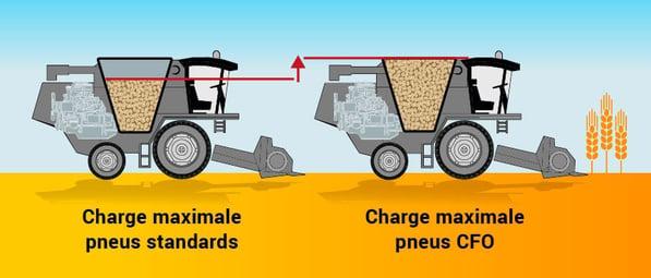 pneus-recolte-plus-de-charge.jpg