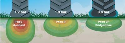 pneu-agricole-basse-pression