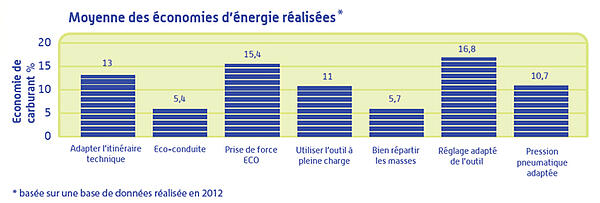 moyennes-des-économies-de-carburant-réalisées