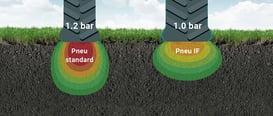pneu-agricole-pression-standard-contre-pneu-if